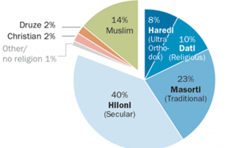 Israel's Religiously Divided Society: Graphs